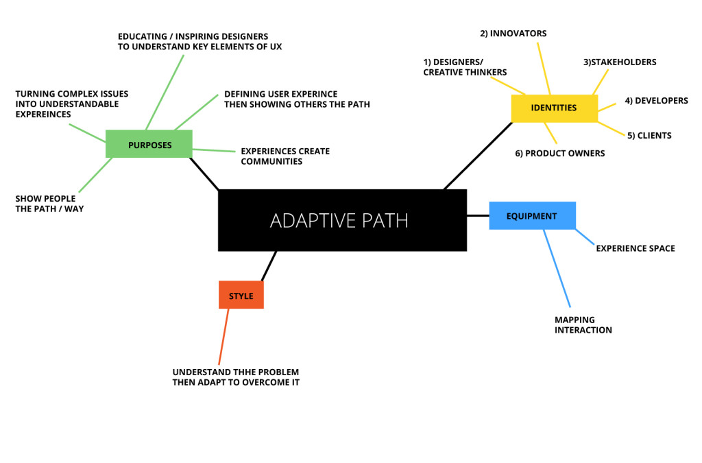 Adaptive path business model
