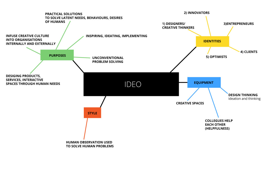 IDEO business model