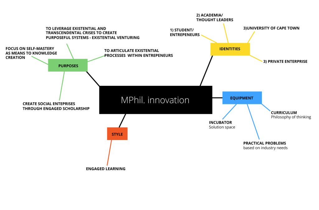 mphil business model