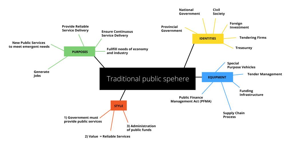 Public sphere business model